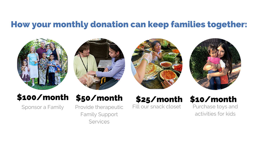 How your donation can help
